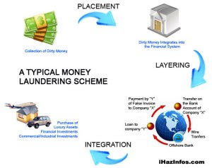 money loundering