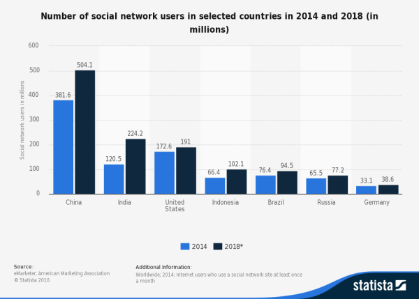 statistic_id278341_social-network-users-in-selected-countries-in-2014-and-2018