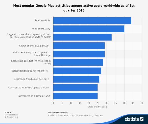 statistic_id433853_google-plus_-leading-activities-worldwide-2015