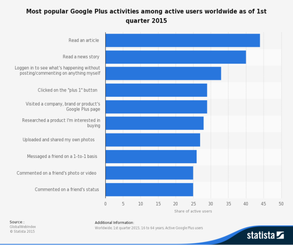 statistic_id433853_google-plus_-leading-activities-worldwide-2015